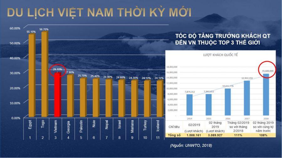 toc-do-tang-truong-khach-quoc-te-den-viet-nam-thuoc-top-3-the-gioi
